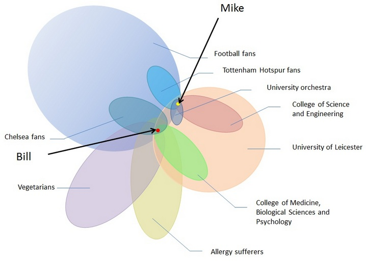 Diagram of the social groups Mike and Bill belong to